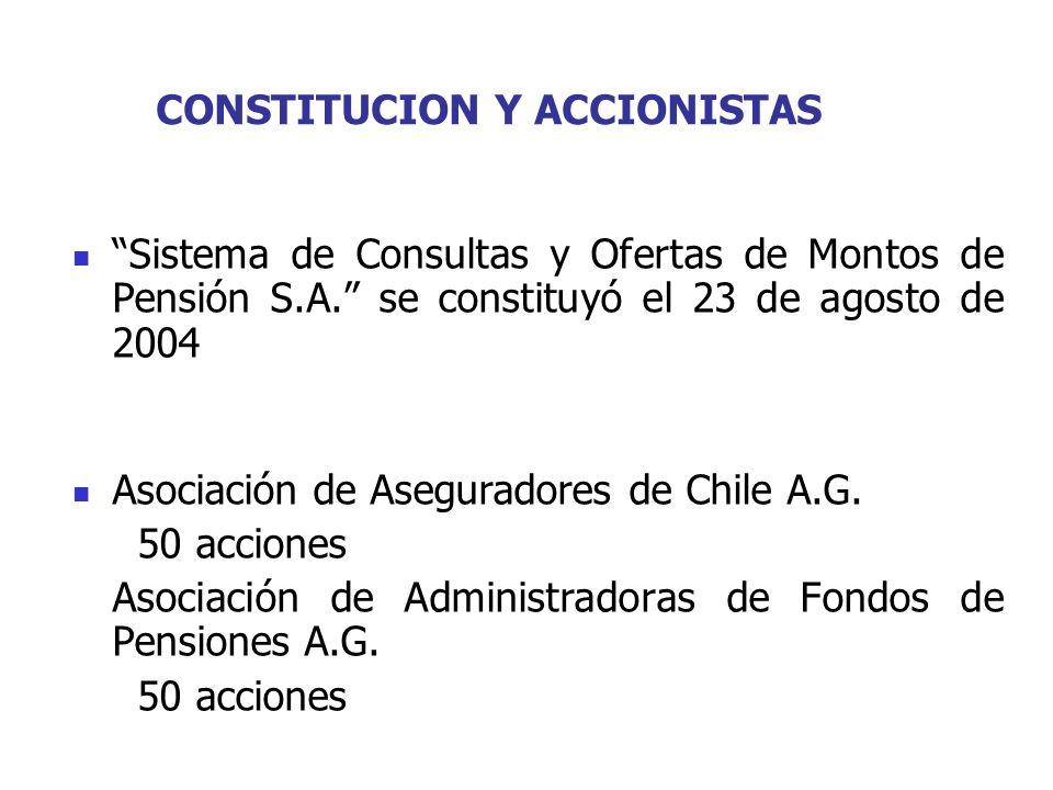 CONSTITUCION Y ACCIONISTAS Sistema de Consultas y Ofertas de Montos de Pensión S.A. se constituyó el 23 de agosto de 2004 Asociación de Aseguradores d