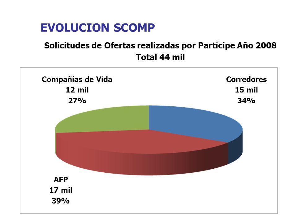 EVOLUCION SCOMP Solicitudes de Ofertas realizadas por Partícipe Año 2008 Total 44 mil Compañías de Vida 12 mil 27% Corredores 15 mil 34% AFP 17 mil 39