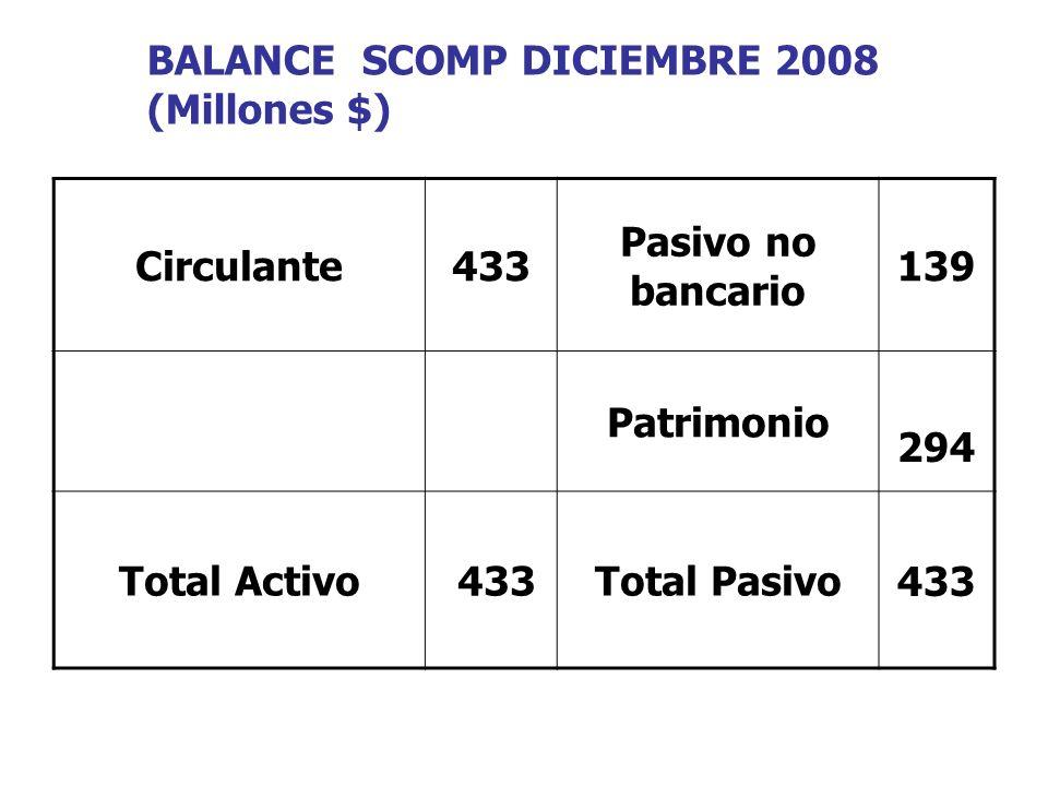 BALANCE SCOMP DICIEMBRE 2008 (Millones $) Circulante433 Pasivo no bancario 139 Patrimonio 294 Total Activo 433Total Pasivo433