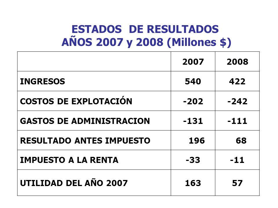 ESTADOS DE RESULTADOS AÑOS 2007 y 2008 (Millones $) 20072008 INGRESOS540422 COSTOS DE EXPLOTACIÓN-202-242 GASTOS DE ADMINISTRACION-131-111 RESULTADO ANTES IMPUESTO 196 68 IMPUESTO A LA RENTA-33-11 UTILIDAD DEL AÑO 200716357