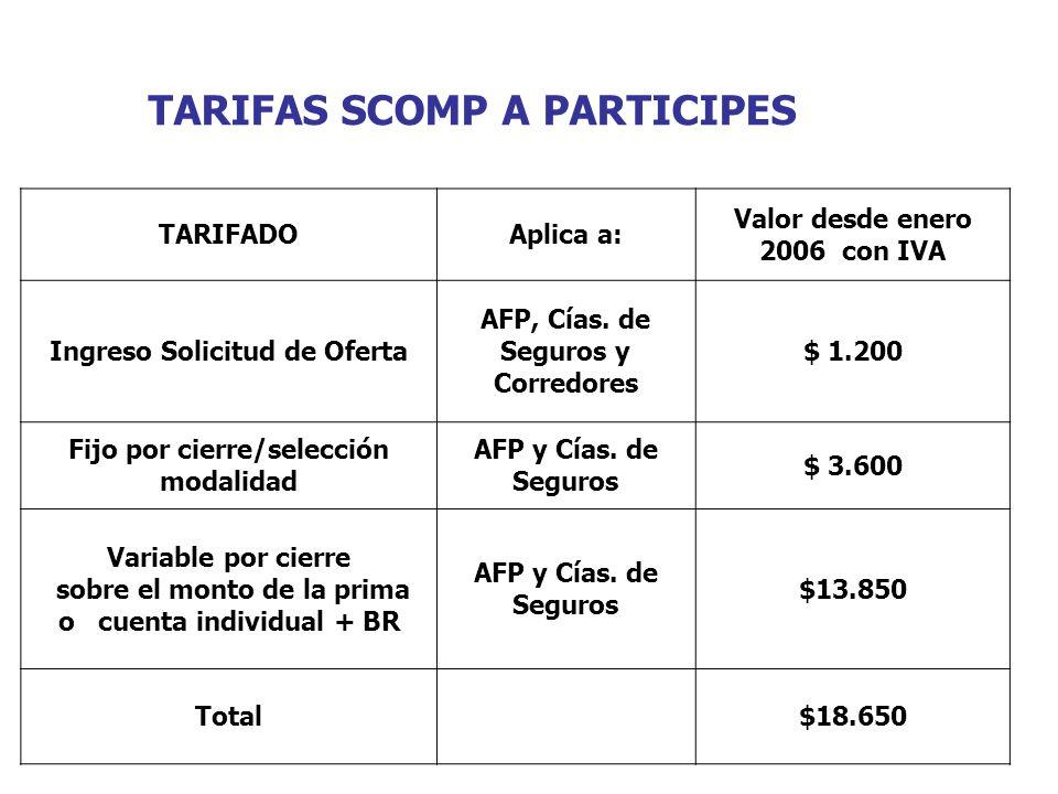 TARIFAS SCOMP A PARTICIPES TARIFADOAplica a: Valor desde enero 2006 con IVA Ingreso Solicitud de Oferta AFP, Cías. de Seguros y Corredores $ 1.200 Fij