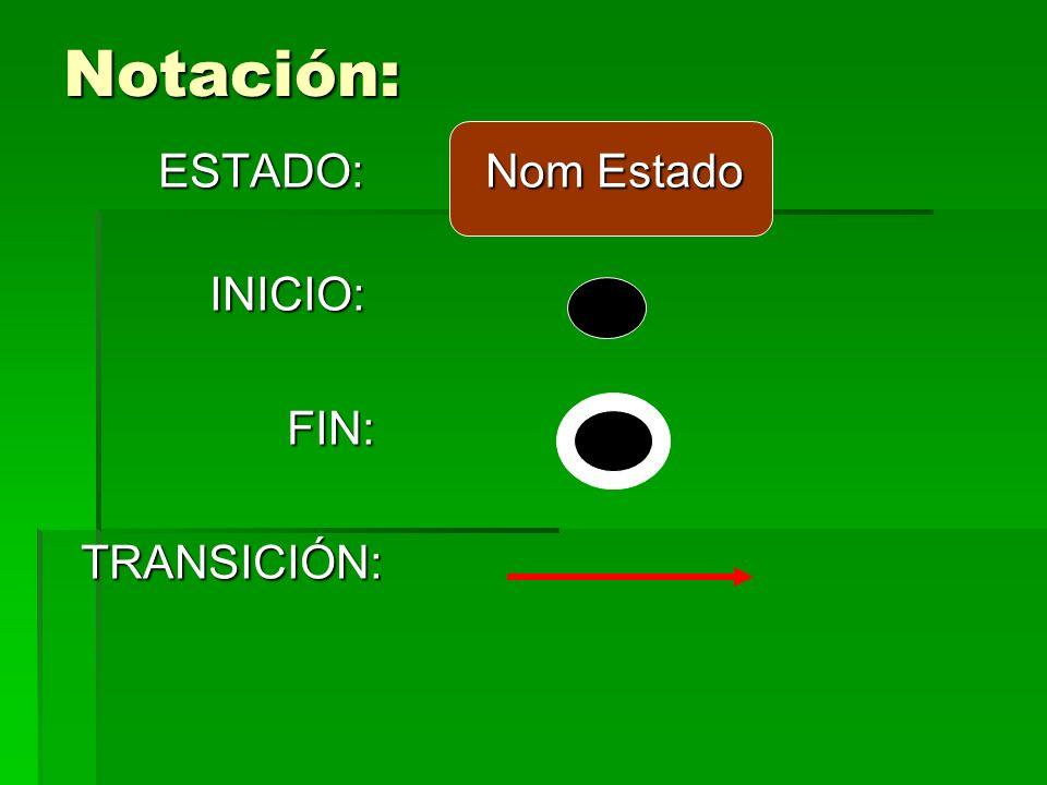 Notación: ESTADO: Nom Estado ESTADO: Nom Estado INICIO: INICIO: FIN: FIN:TRANSICIÓN:
