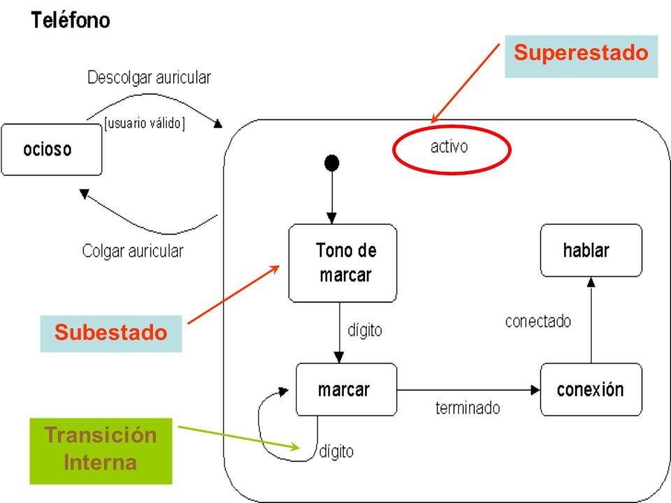 Transición Interna Superestado Subestado