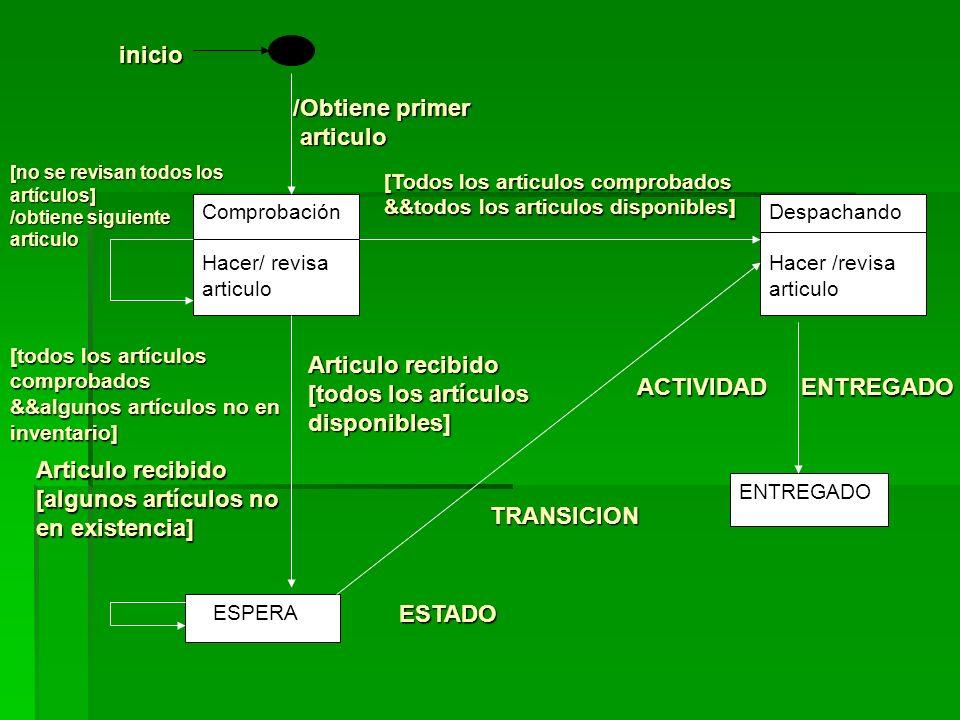 Comprobación Hacer/ revisa articulo ENTREGADO Despachando Hacer /revisa articulo ESPERA TRANSICION ESTADO ACTIVIDAD ENTREGADO ACTIVIDAD ENTREGADO [no