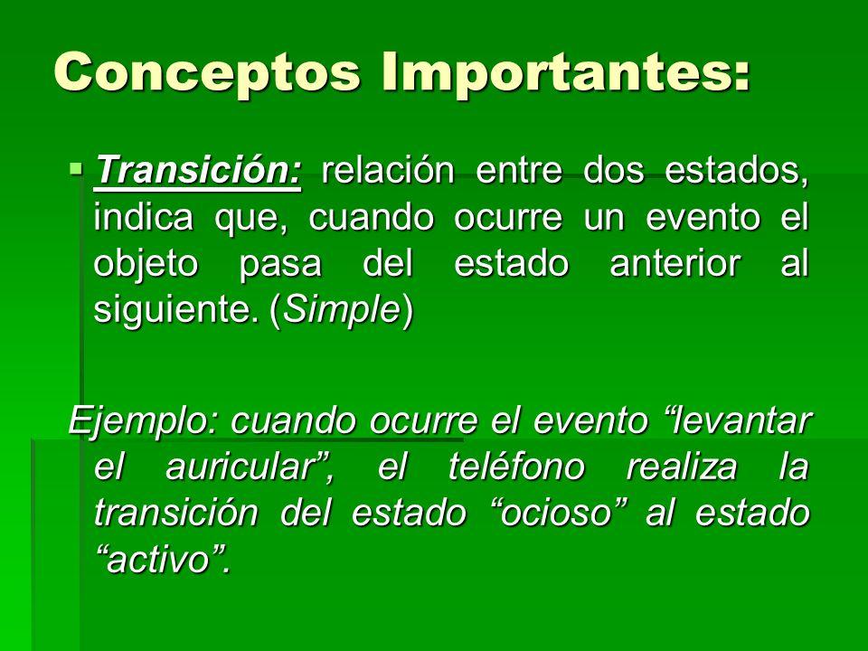 Conceptos Importantes: Transición: relación entre dos estados, indica que, cuando ocurre un evento el objeto pasa del estado anterior al siguiente. (S