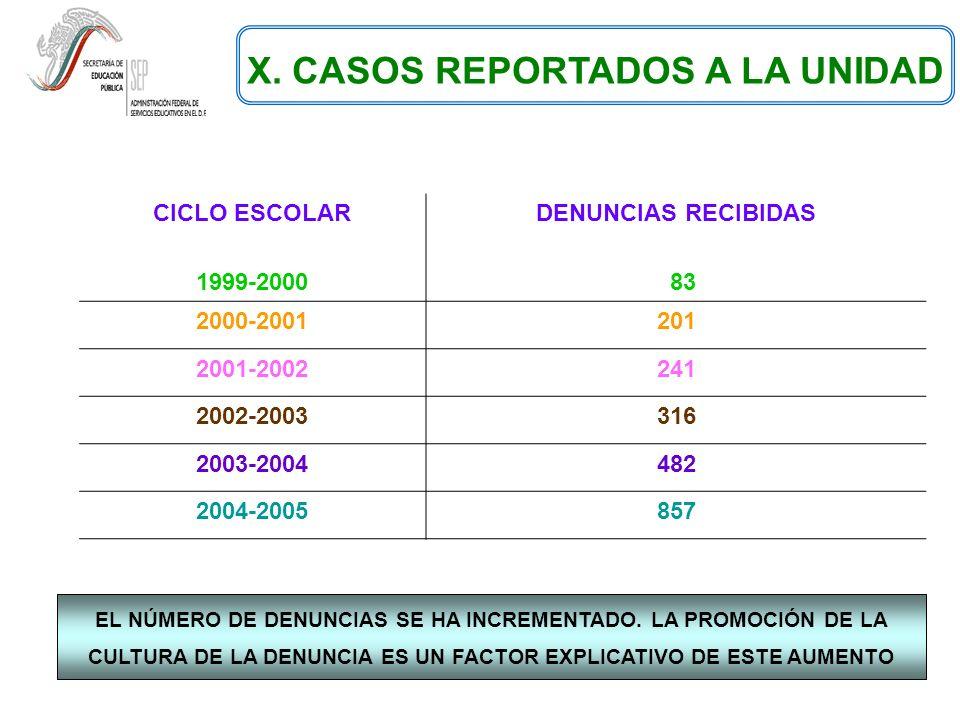 X. CASOS REPORTADOS A LA UNIDAD CICLO ESCOLAR 1999-2000 DENUNCIAS RECIBIDAS 83 2000-2001201 2001-2002241 2002-2003316 2003-2004482 2004-2005857 EL NÚM