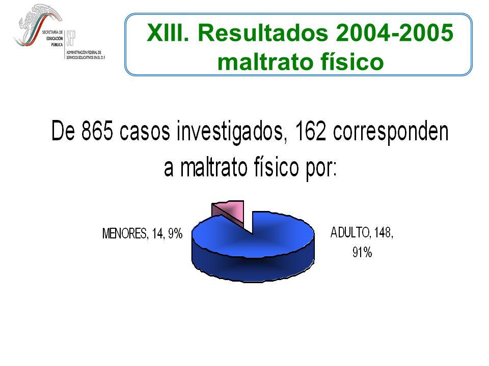 XIII. Resultados 2004-2005 maltrato físico