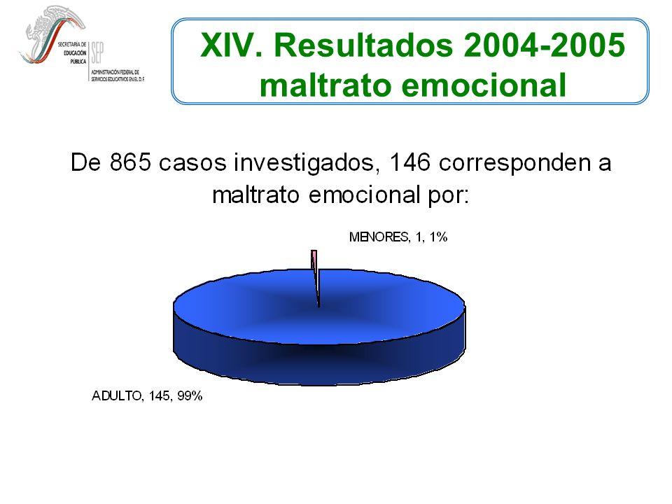 XIV. Resultados 2004-2005 maltrato emocional