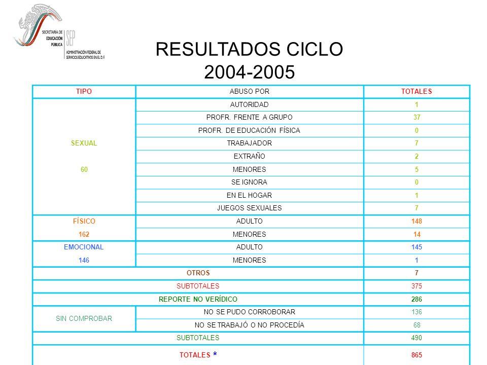 RESULTADOS CICLO 2004-2005 TIPOABUSO PORTOTALES AUTORIDAD1 PROFR.