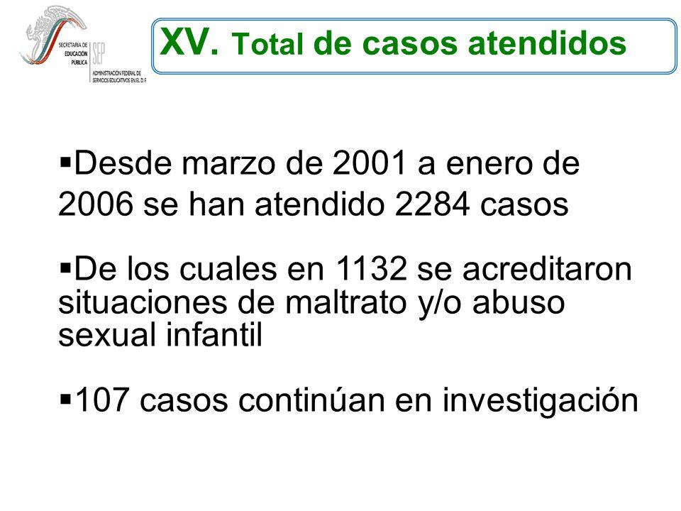 XV. Total de casos atendidos Desde marzo de 2001 a enero de 2006 se han atendido 2284 casos De los cuales en 1132 se acreditaron situaciones de maltra