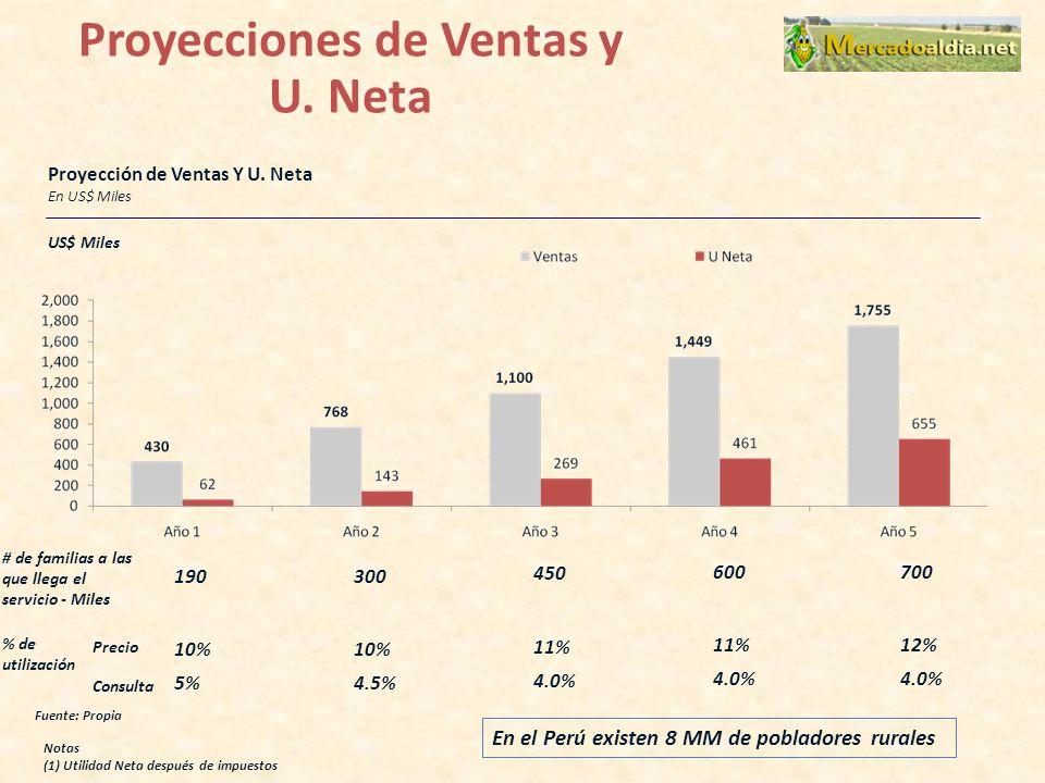 Proyección de Ventas Y U.