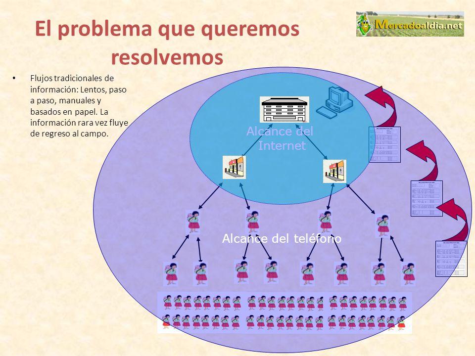 Características Realizar consultas de 2 tipos en Quechua y en Castellano Podrá realizar consultas diarias sobre precios de productos, con información real desde los mercados más importantes.