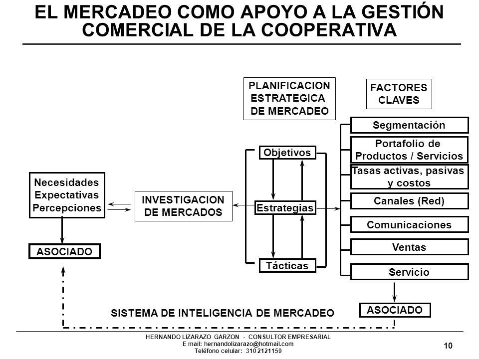 HERNANDO LIZARAZO GARZON - CONSULTOR EMPRESARIAL E mail: hernandolizarazo@hotmail.com Teléfono celular: 310 2121159 EL MERCADEO COMO APOYO A LA GESTIÓ