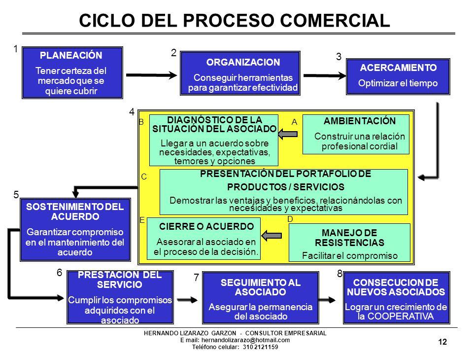 HERNANDO LIZARAZO GARZON - CONSULTOR EMPRESARIAL E mail: hernandolizarazo@hotmail.com Teléfono celular: 310 2121159 11 HERNANDO LIZARAZO GARZON - CONS