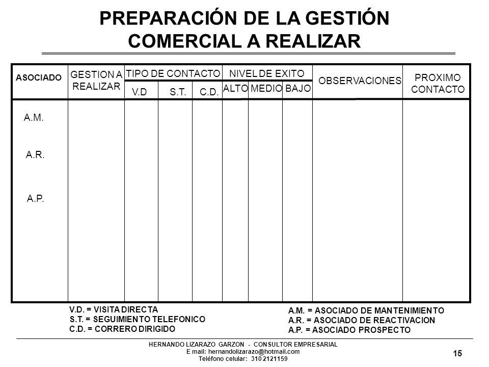 HERNANDO LIZARAZO GARZON - CONSULTOR EMPRESARIAL E mail: hernandolizarazo@hotmail.com Teléfono celular: 310 2121159 PLANEACION ACTIVIDADES A DESARROLL