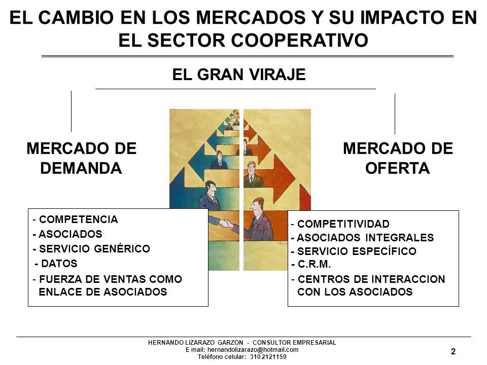 HERNANDO LIZARAZO GARZON - CONSULTOR EMPRESARIAL E mail: hernandolizarazo@hotmail.com Teléfono celular: 310 2121159 MERCADO DE DEMANDA MERCADO DE OFERTA EL GRAN VIRAJE - COMPETENCIA - ASOCIADOS - SERVICIO GENÉRICO - DATOS - COMPETITIVIDAD - ASOCIADOS INTEGRALES - SERVICIO ESPECÍFICO - C.R.M.