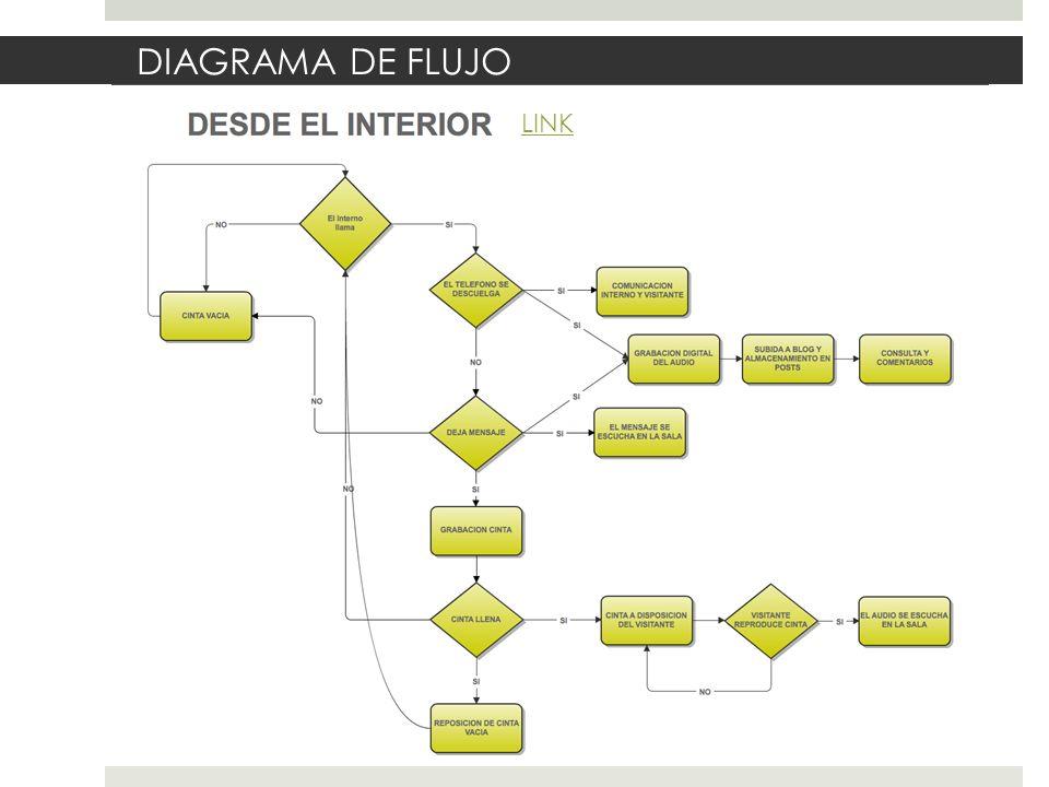 DIAGRAMA DE FLUJO LINK
