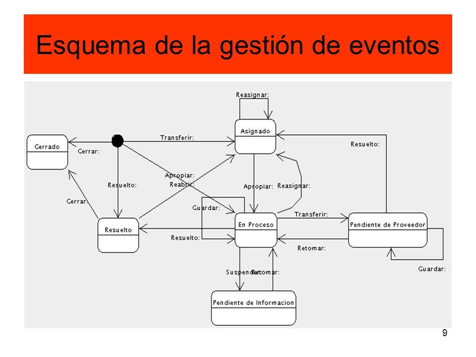 9 Esquema de la gestión de eventos