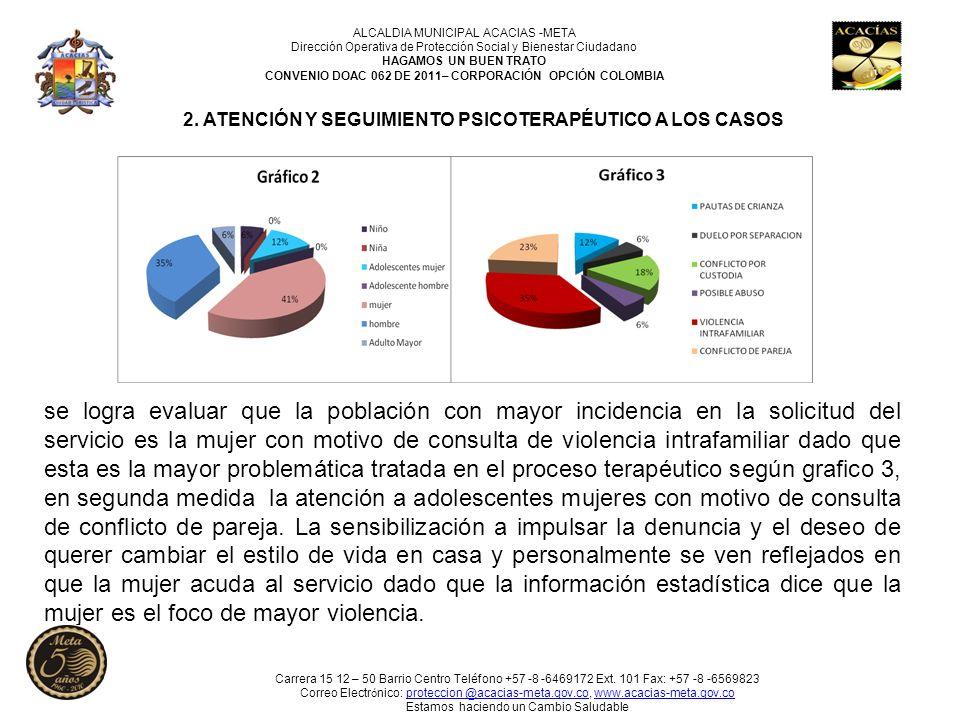 2. ATENCIÓN Y SEGUIMIENTO PSICOTERAPÉUTICO A LOS CASOS se logra evaluar que la población con mayor incidencia en la solicitud del servicio es la mujer