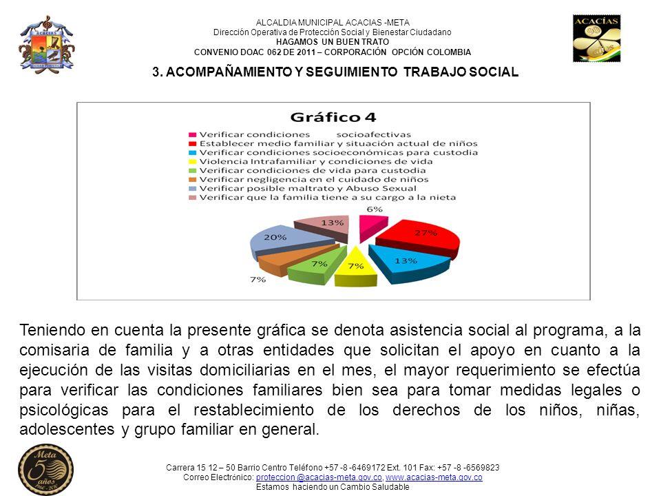 3. ACOMPAÑAMIENTO Y SEGUIMIENTO TRABAJO SOCIAL Teniendo en cuenta la presente gráfica se denota asistencia social al programa, a la comisaria de famil