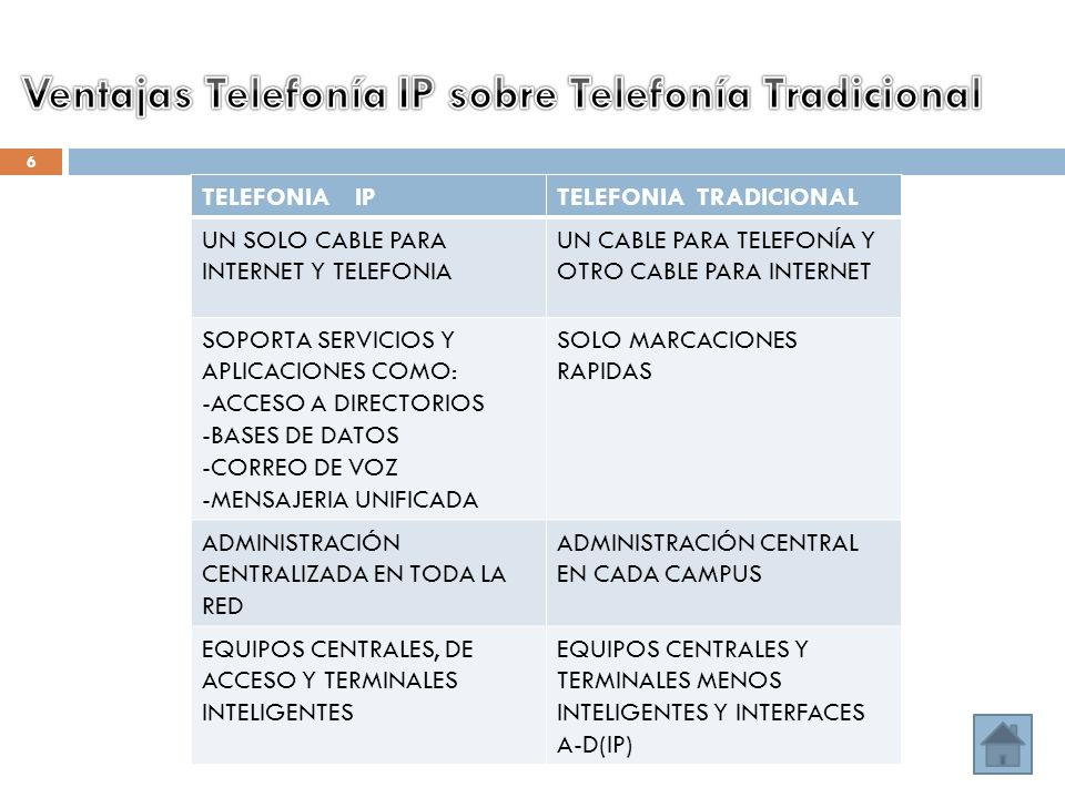 TELEFONIA IPTELEFONIA TRADICIONAL UN SOLO CABLE PARA INTERNET Y TELEFONIA UN CABLE PARA TELEFONÍA Y OTRO CABLE PARA INTERNET SOPORTA SERVICIOS Y APLICACIONES COMO: -ACCESO A DIRECTORIOS -BASES DE DATOS -CORREO DE VOZ -MENSAJERIA UNIFICADA SOLO MARCACIONES RAPIDAS ADMINISTRACIÓN CENTRALIZADA EN TODA LA RED ADMINISTRACIÓN CENTRAL EN CADA CAMPUS EQUIPOS CENTRALES, DE ACCESO Y TERMINALES INTELIGENTES EQUIPOS CENTRALES Y TERMINALES MENOS INTELIGENTES Y INTERFACES A-D(IP) 6
