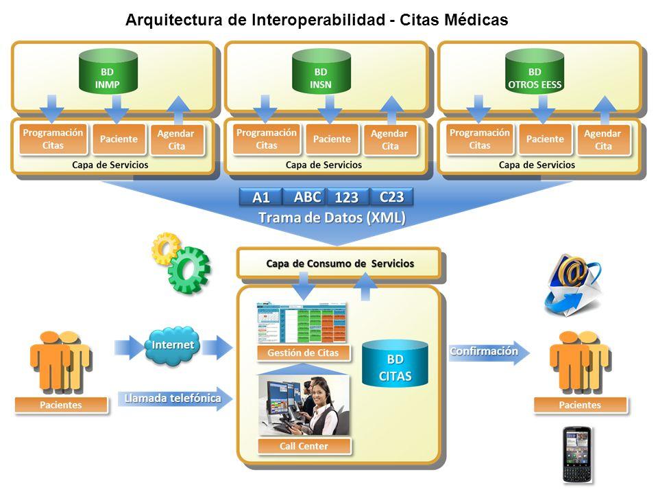 Arquitectura de Interoperabilidad - Citas Médicas