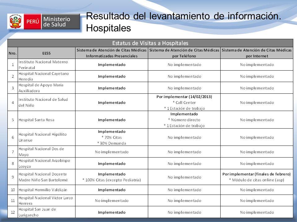 Resultado del levantamiento de información. Hospitales
