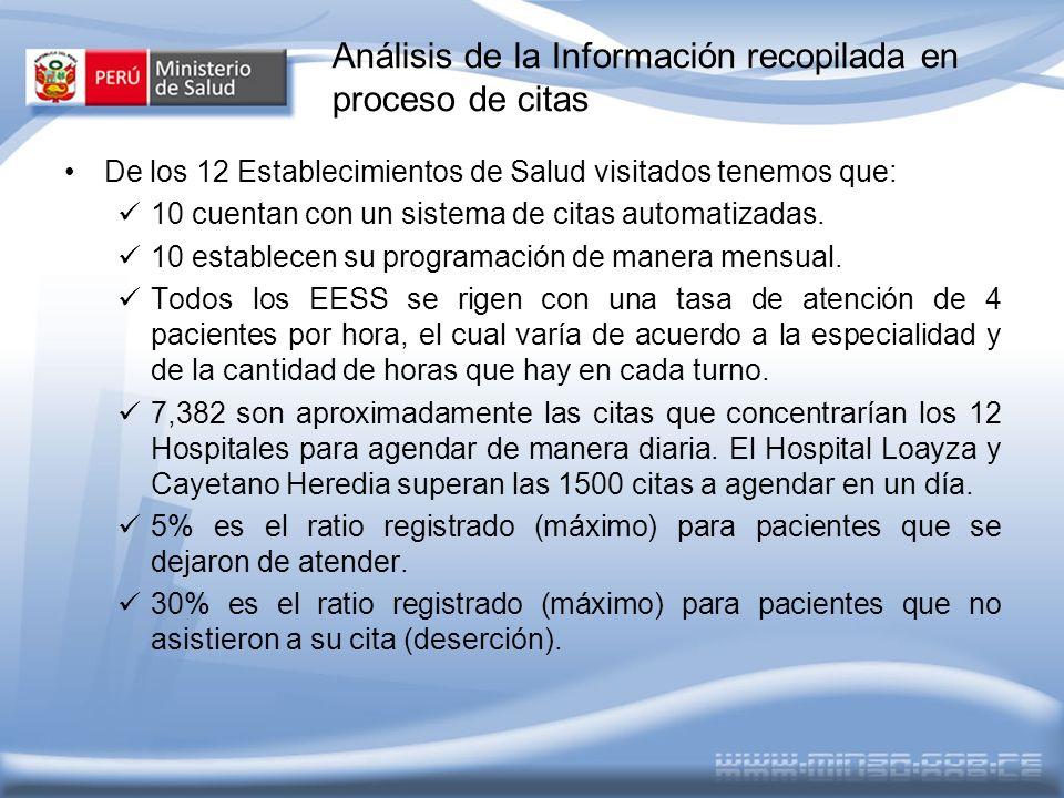 Análisis de la Información recopilada en TI De los 12 Establecimientos de Salud visitados tenemos que: 10 cuentan con un sistema de citas automatizadas.