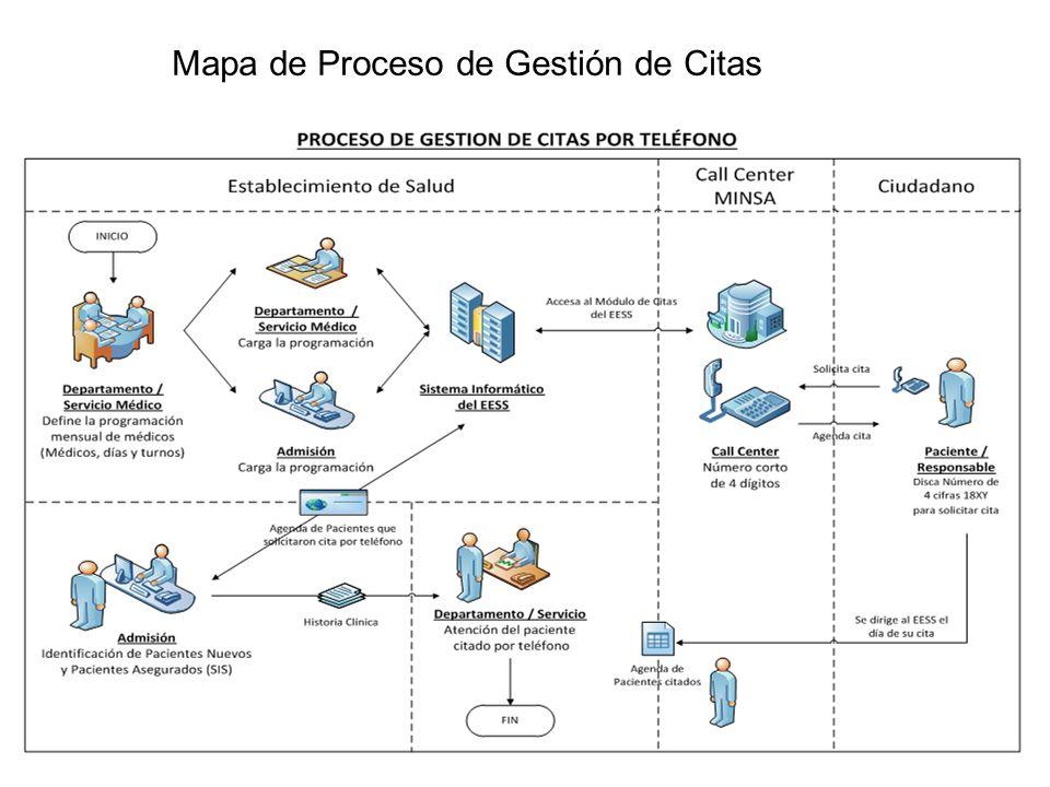 Mapa de Proceso de Gestión de Citas
