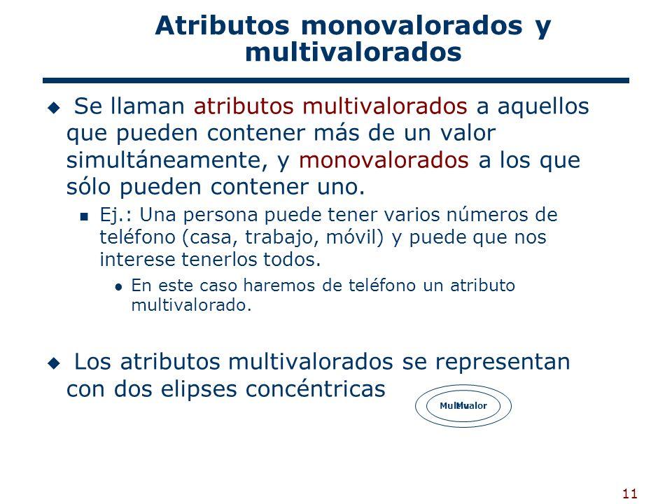 11 Atributos monovalorados y multivalorados Se llaman atributos multivalorados a aquellos que pueden contener más de un valor simultáneamente, y monov
