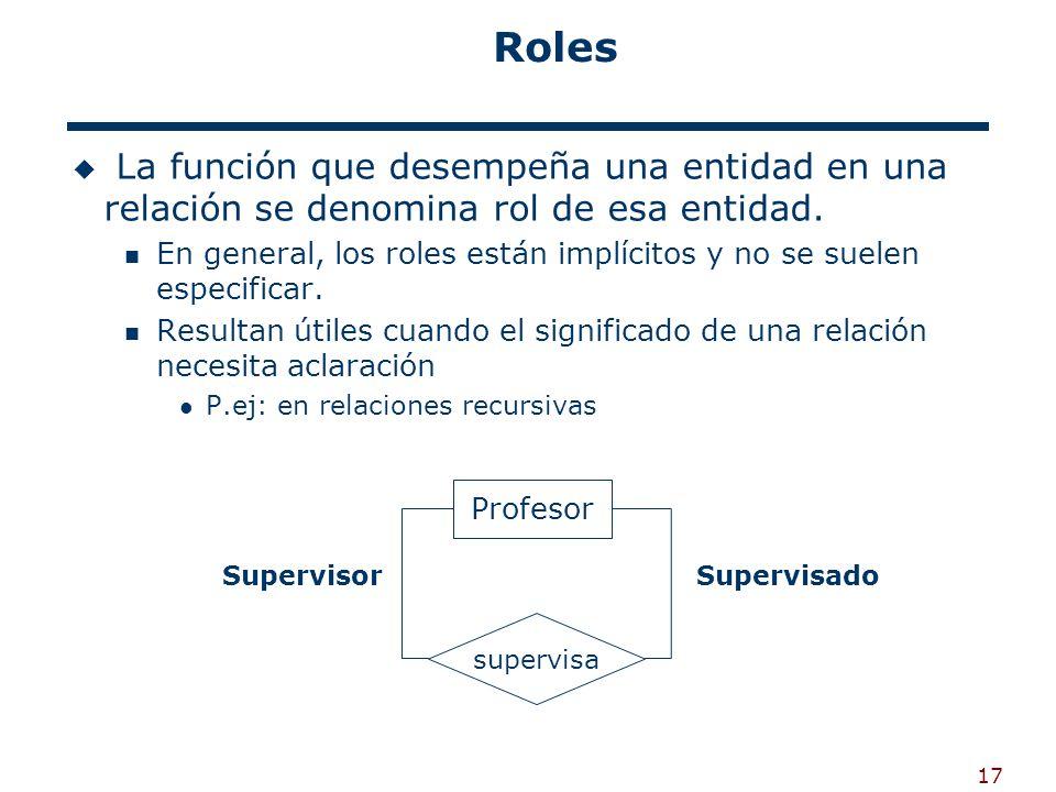 17 Roles La función que desempeña una entidad en una relación se denomina rol de esa entidad. En general, los roles están implícitos y no se suelen es