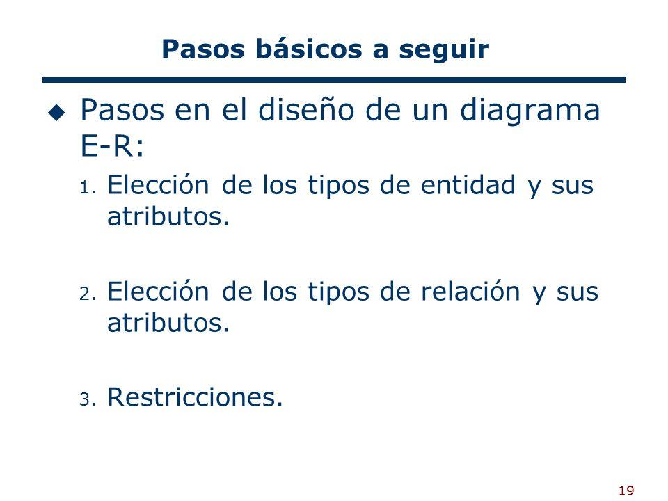 19 Pasos básicos a seguir Pasos en el diseño de un diagrama E-R: 1. Elección de los tipos de entidad y sus atributos. 2. Elección de los tipos de rela
