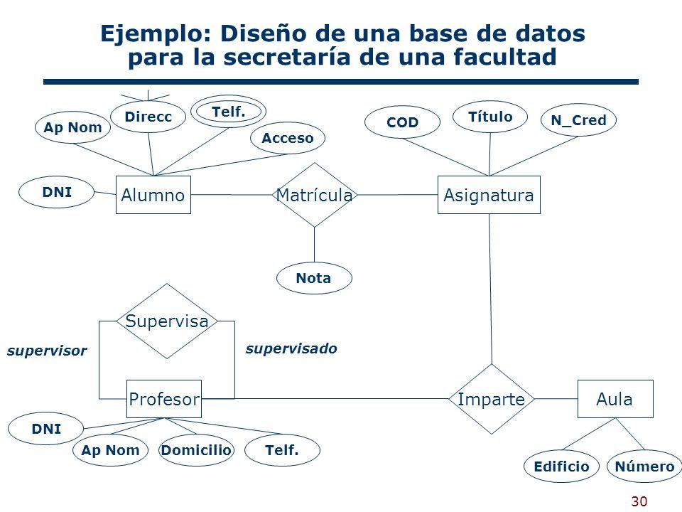 30 AlumnoAsignatura Aula Profesor Matrícula Imparte Supervisa Ejemplo: Diseño de una base de datos para la secretaría de una facultad DNI COD Nota Dom