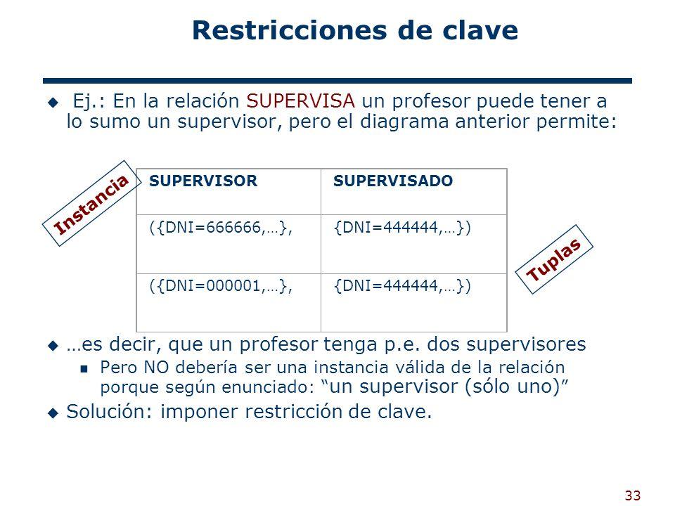 33 Restricciones de clave Ej.: En la relación SUPERVISA un profesor puede tener a lo sumo un supervisor, pero el diagrama anterior permite: …es decir,
