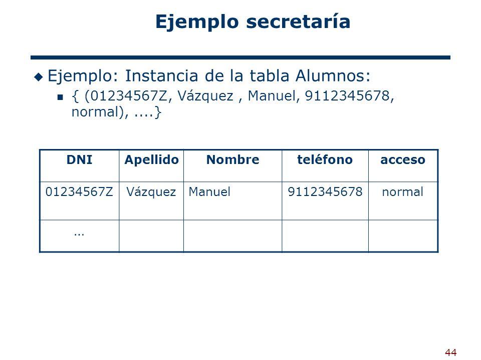 44 Ejemplo secretaría Ejemplo: Instancia de la tabla Alumnos: { (01234567Z, Vázquez, Manuel, 9112345678, normal),....} DNIApellidoNombreteléfonoacceso