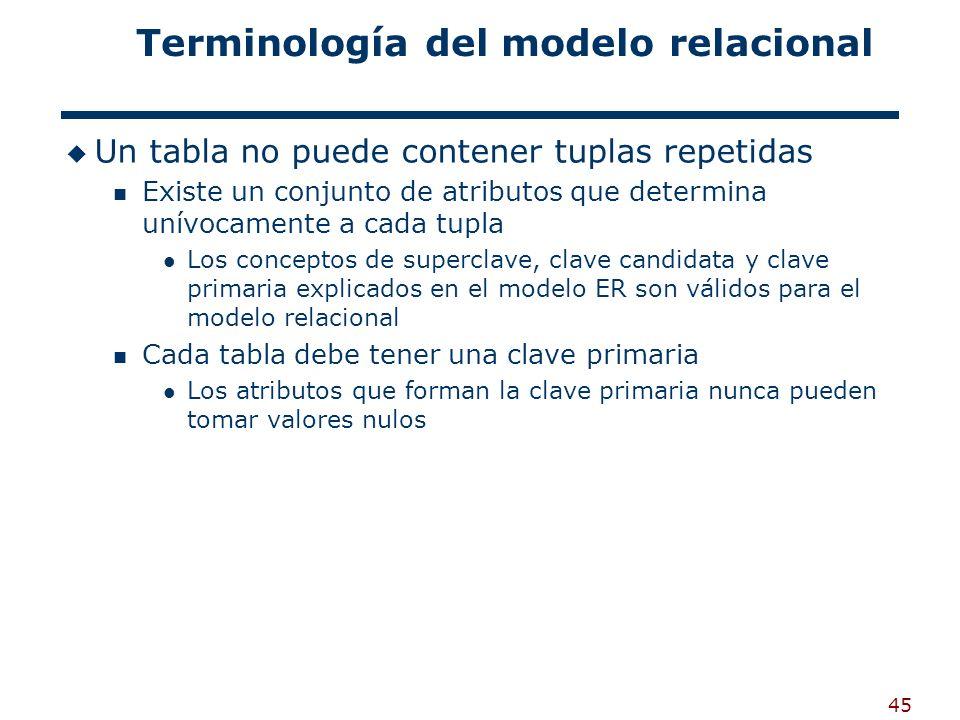 45 Terminología del modelo relacional Un tabla no puede contener tuplas repetidas Existe un conjunto de atributos que determina unívocamente a cada tu