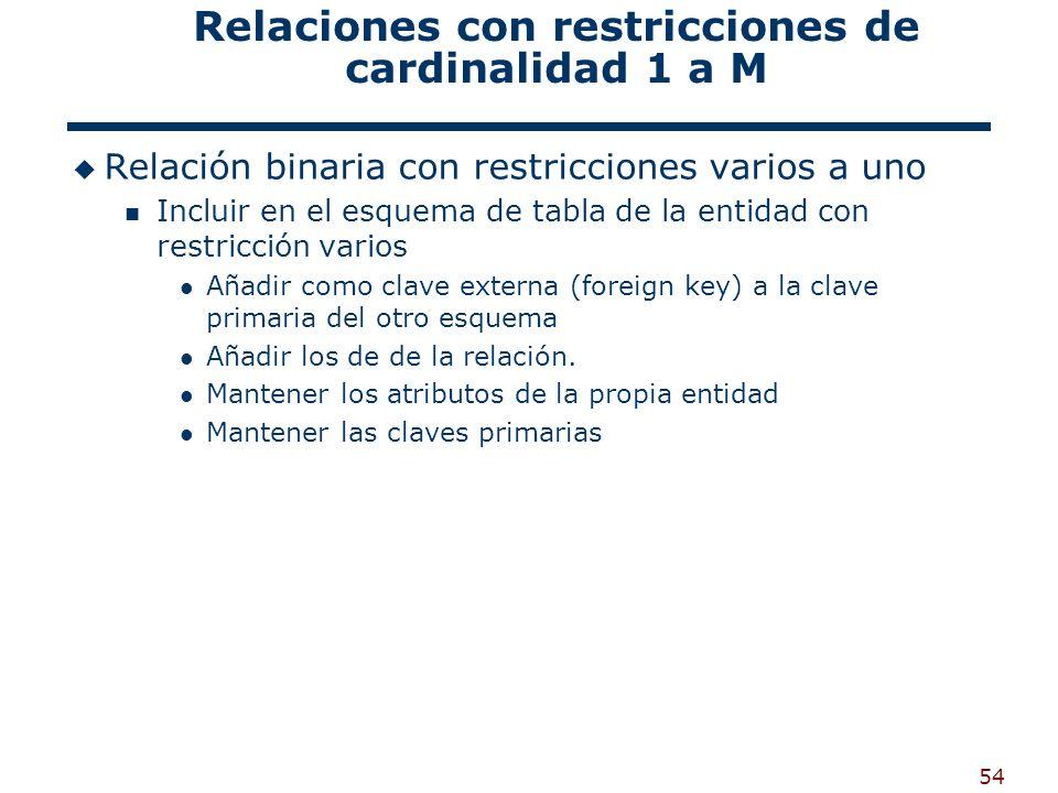 54 Relaciones con restricciones de cardinalidad 1 a M Relación binaria con restricciones varios a uno Incluir en el esquema de tabla de la entidad con