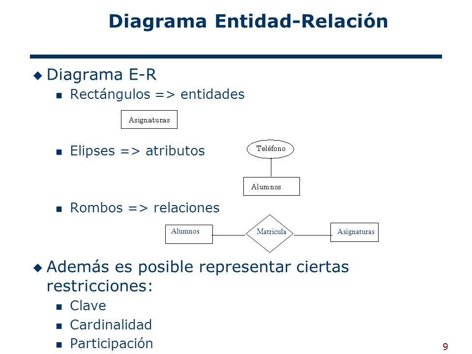 9 Diagrama Entidad-Relación Diagrama E-R Rectángulos => entidades Elipses => atributos Rombos => relaciones Además es posible representar ciertas rest