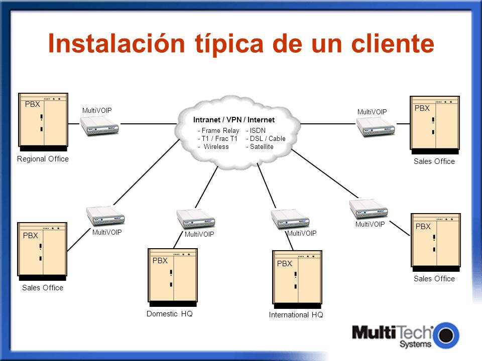 Instalación típica de un cliente MultiVOIP Intranet / VPN / Internet International HQ - Frame Relay- ISDN - T1 / Frac T1- DSL / Cable - Wireless- Sate