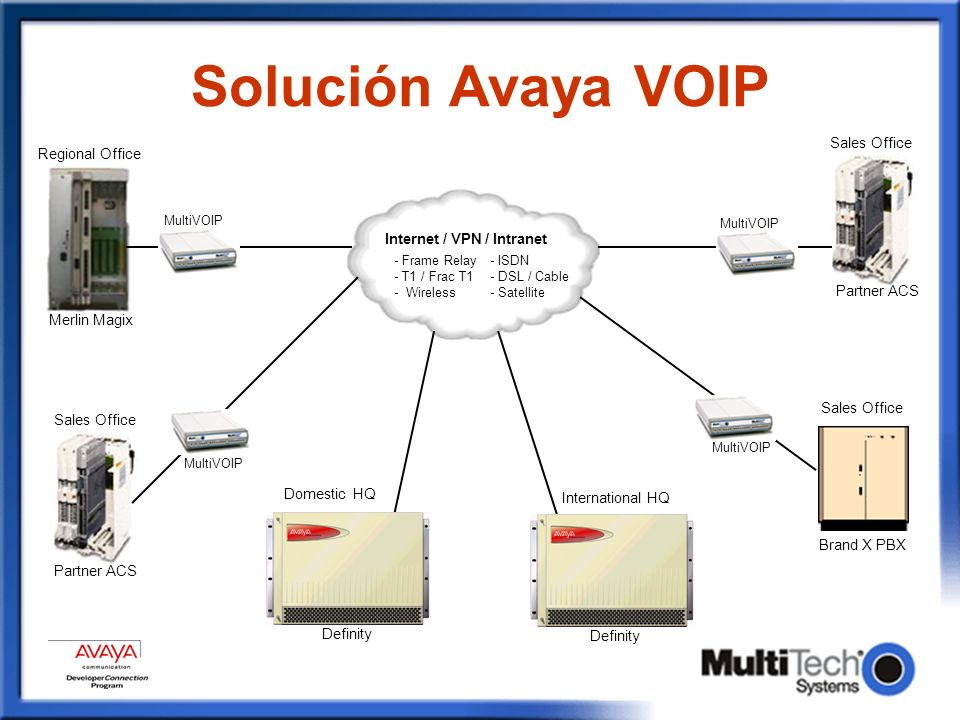 Solución Avaya VOIP MultiVOIP Internet / VPN / Intranet International HQ Merlin Magix Definity Brand X PBX Partner ACS - Frame Relay- ISDN - T1 / Frac