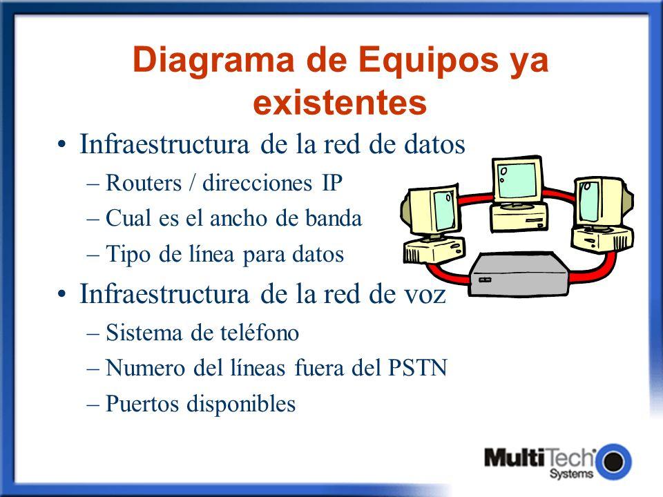 Diagrama de Equipos ya existentes Infraestructura de la red de datos –Routers / direcciones IP –Cual es el ancho de banda –Tipo de línea para datos In