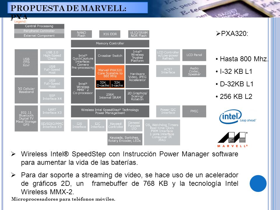 Microprocesadores para teléfonos móviles. PROPUESTA DE MARVELL: PXA Wireless Intel® SpeedStep con Instrucción Power Manager software para aumentar la