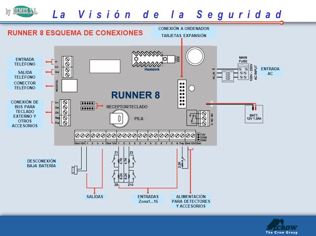 L a V i s i ó n d e l a S e g u r i d a d Configuraci ó n de Retrollamada y Comunicador 1.
