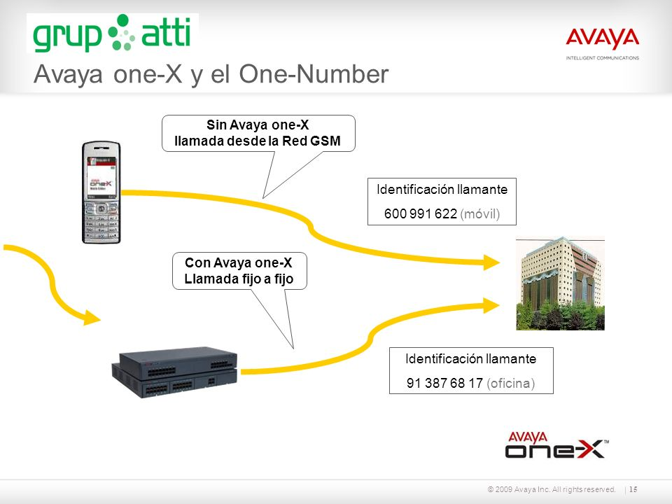 © 2009 Avaya Inc. All rights reserved.15 Sin Avaya one-X llamada desde la Red GSM Con Avaya one-X Llamada fijo a fijo Identificación llamante 91 387 6