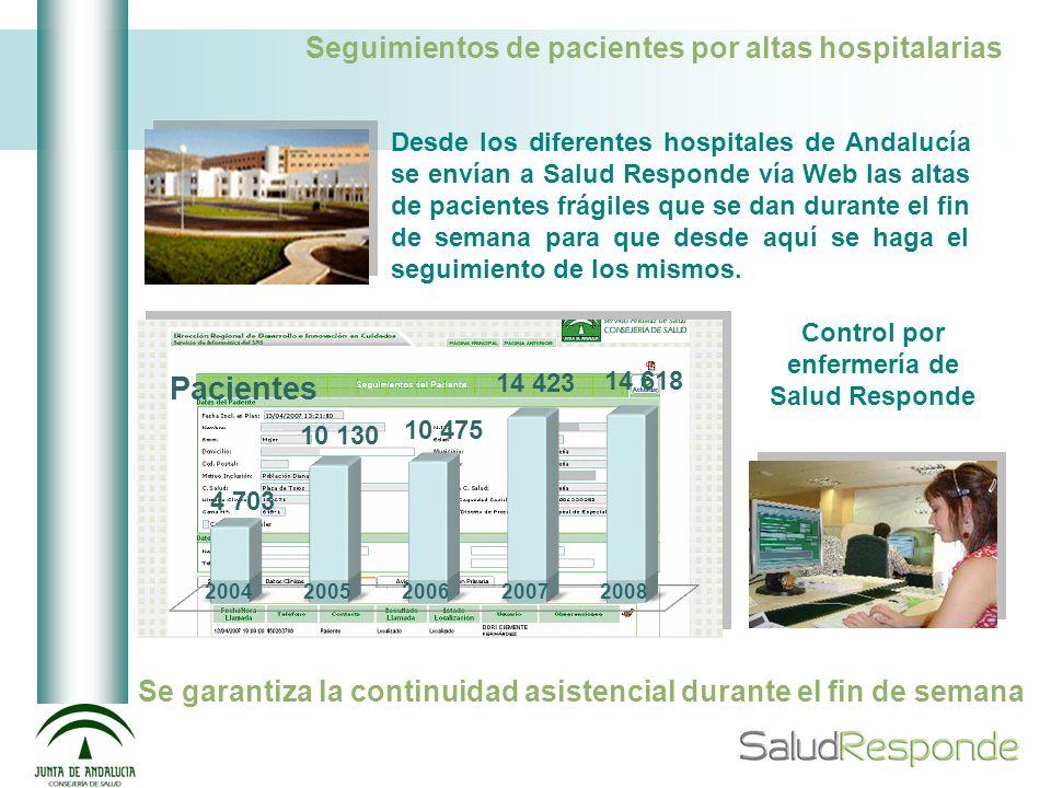 Seguimientos de pacientes por altas hospitalarias Desde los diferentes hospitales de Andalucía se envían a Salud Responde vía Web las altas de pacient