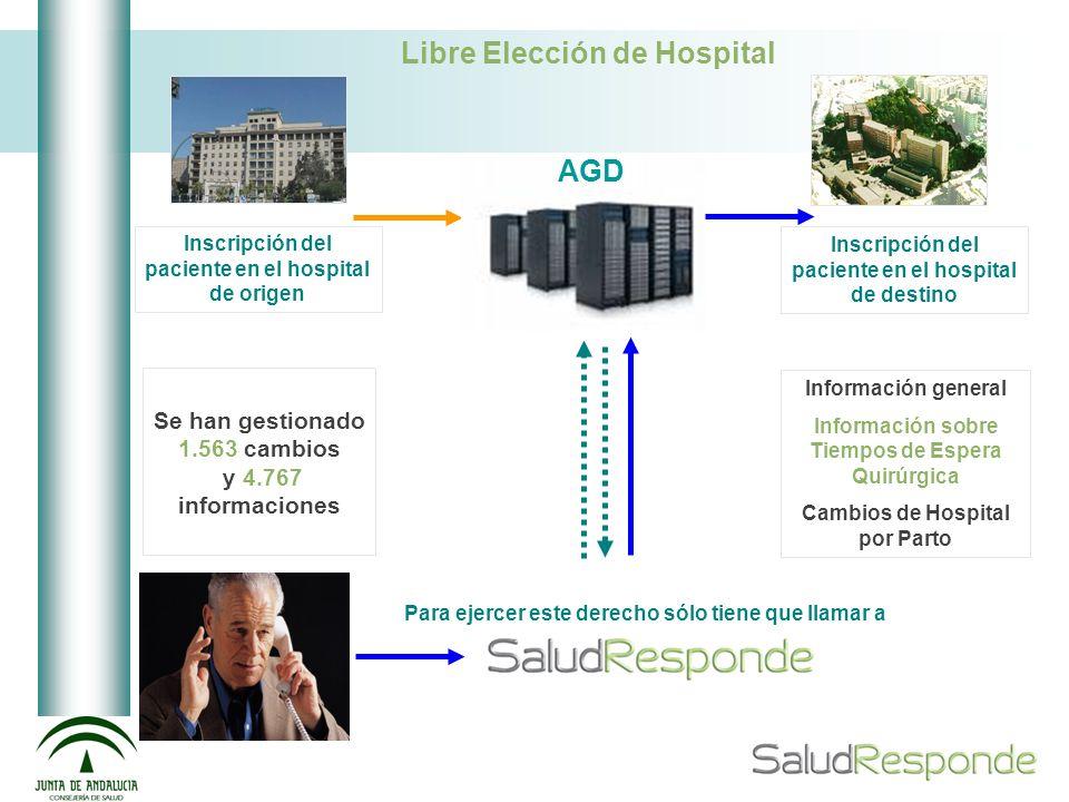 Inscripción del paciente en el hospital de origen AGD Inscripción del paciente en el hospital de destino Libre Elección de Hospital Para ejercer este