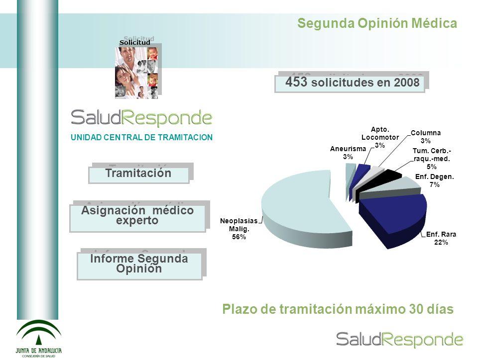 Segunda Opinión Médica Solicitud UNIDAD CENTRAL DE TRAMITACION Asignación médico experto Informe Segunda Opinión Plazo de tramitación máximo 30 días 4
