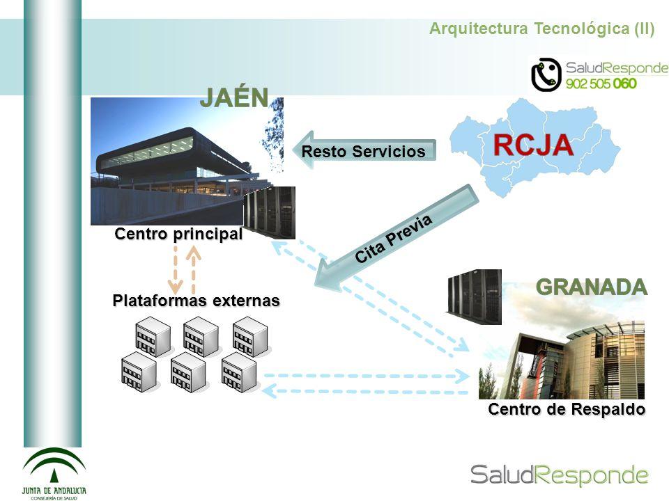Arquitectura Tecnológica (II) Plataformas externas Centro principal Cita Previa Resto Servicios Centro de Respaldo