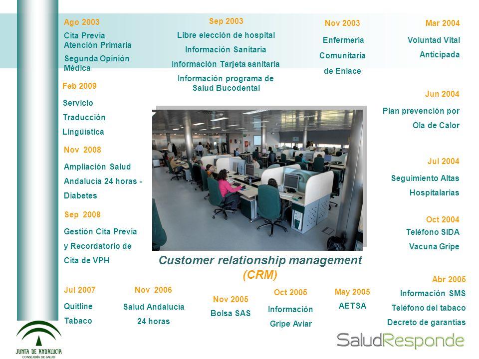Salud Andalucía 24 horas Servicio innovador para facilitar la promoción de la salud.