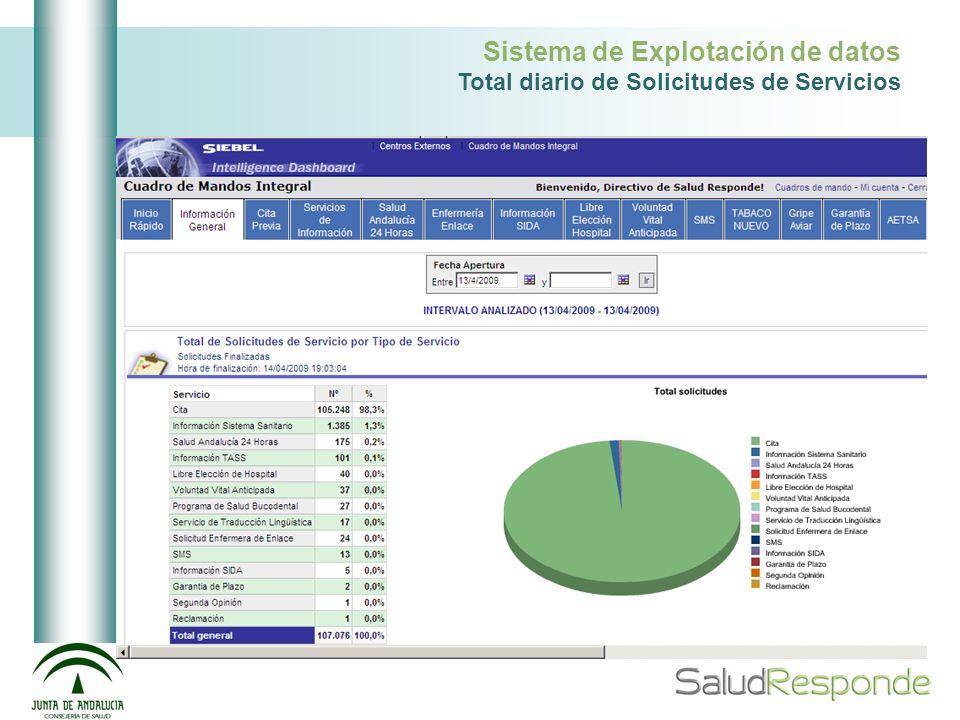 Salud Andalucía 24 horas (II) Catálogo de Preguntas Operador Enfermería Médicos Sospecha de Urgencia Centro Coordinador de Urgencias
